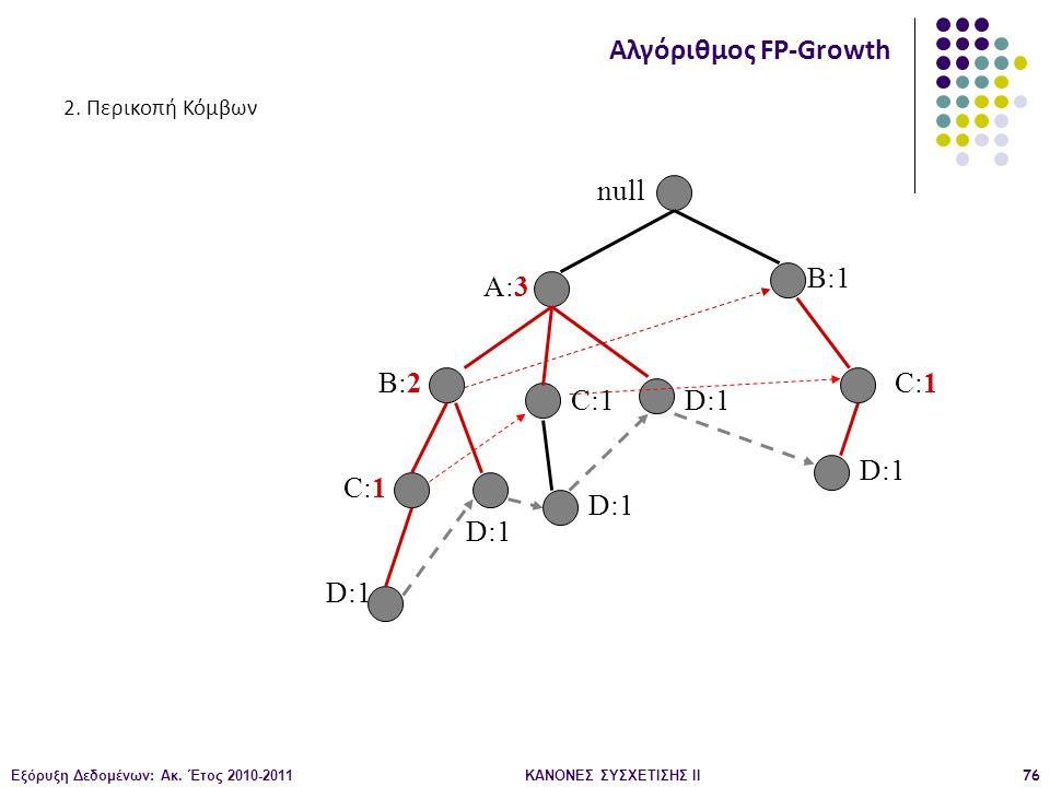 Εξόρυξη Δεδομένων: Ακ. Έτος 2010-2011ΚΑΝΟΝΕΣ ΣΥΣΧΕΤΙΣΗΣ ΙI76 null A:3 B:2 B:1 C:1 D:1 C:1 D:1 C:1 D:1 Αλγόριθμος FP-Growth 2. Περικοπή Κόμβων