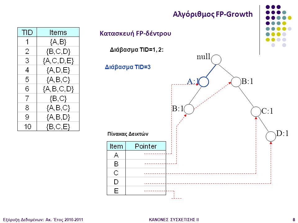 Εξόρυξη Δεδομένων: Ακ. Έτος 2010-2011ΚΑΝΟΝΕΣ ΣΥΣΧΕΤΙΣΗΣ ΙI8 null A:1 B:1 C:1 D:1 Διάβασμα TID=1, 2: Κατασκευή FP-δέντρου Αλγόριθμος FP-Growth Πίνακας