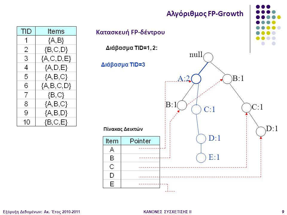 Εξόρυξη Δεδομένων: Ακ. Έτος 2010-2011ΚΑΝΟΝΕΣ ΣΥΣΧΕΤΙΣΗΣ ΙI9 null B:1 C:1 D:1 Διάβασμα TID=1, 2: Κατασκευή FP-δέντρου Αλγόριθμος FP-Growth Πίνακας Δεικ