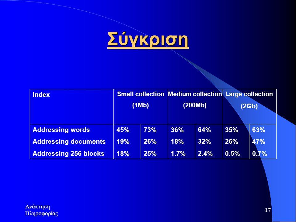 Ανάκτηση Πληροφορίας 17 Σύγκριση 45% 19% 18% 73% 26% 25% 36% 18% 1.7% 64% 32% 2.4% 35% 26% 0.5% 63% 47% 0.7% Addressing words Addressing documents Add