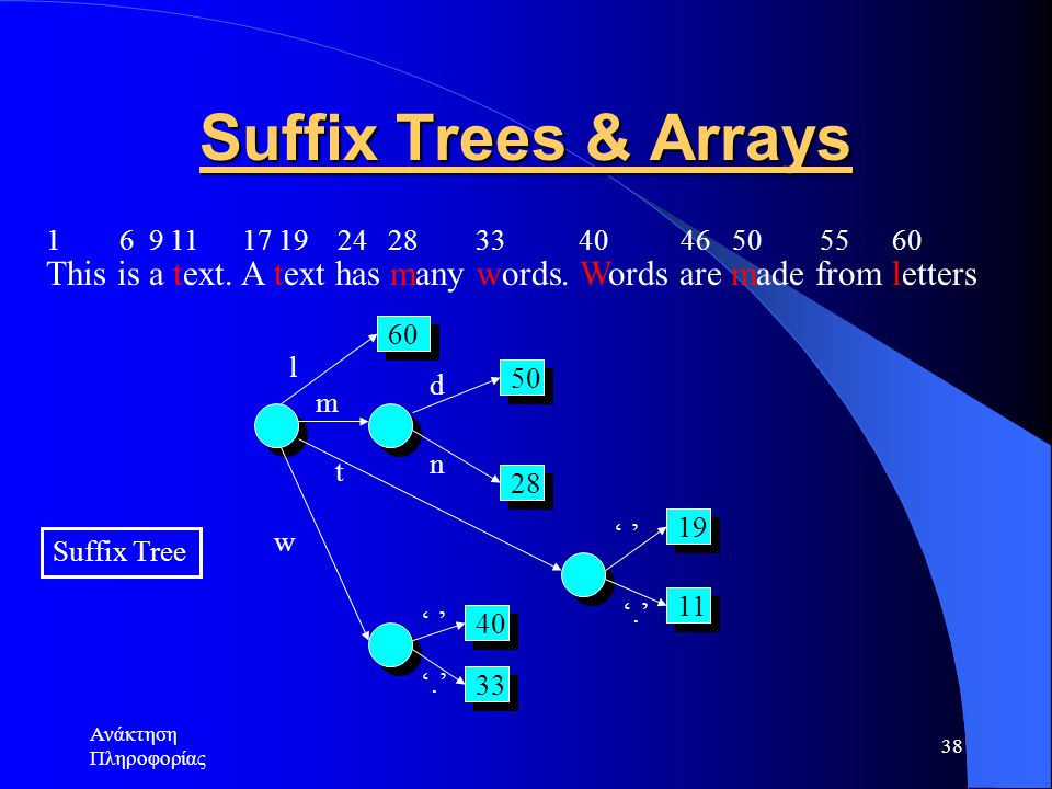 Ανάκτηση Πληροφορίας 38 Suffix Trees & Arrays This is a text. A text has many words. Words are made from letters 1 6 9 11 17 19 24 28 33 40 46 50 55 6