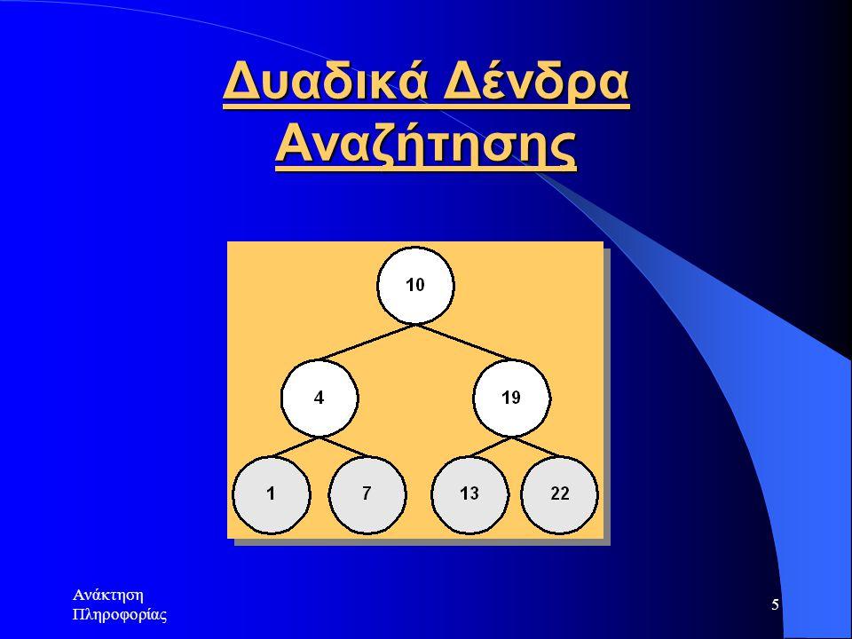Ανάκτηση Πληροφορίας 6 Β-δένδρα