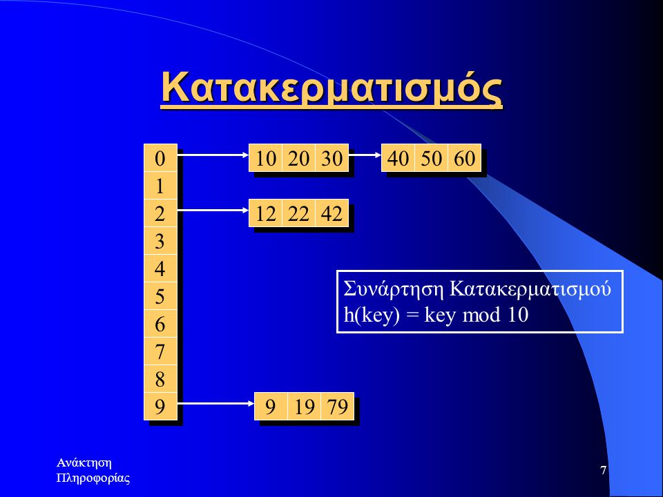 7 Κατακερματισμός 0 0 1 1 2 2 3 3 4 4 5 5 6 6 7 7 8 8 9 9 10 20 30 12 22 42 40 50 60 9 9 19 79 Συνάρτηση Κατακερματισμού h(key) = key mod 10