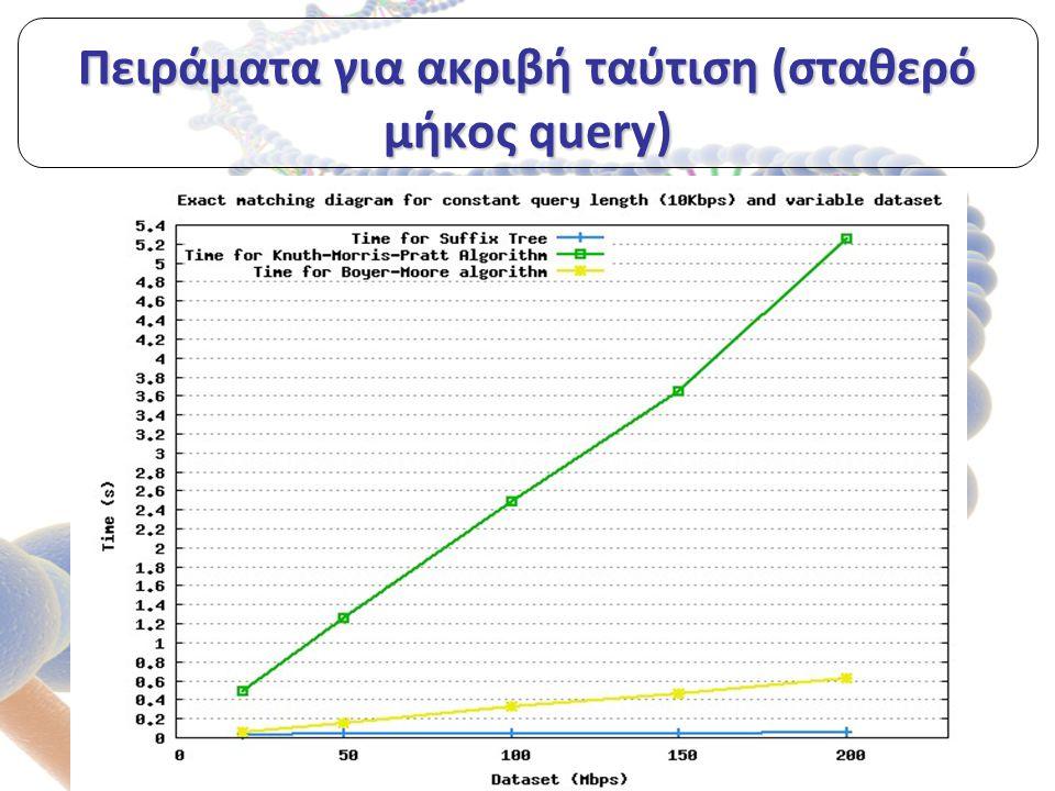 Πειράματα για ακριβή ταύτιση (σταθερό μήκος query)