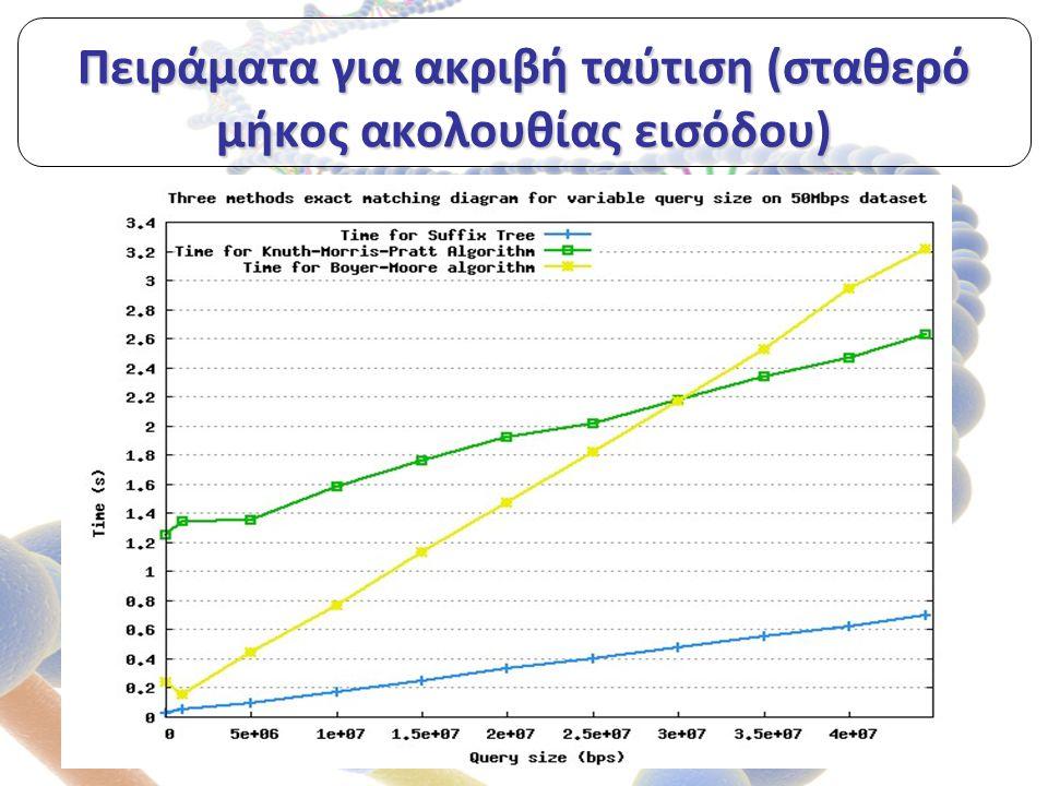 Πειράματα για ακριβή ταύτιση (σταθερό μήκος ακολουθίας εισόδου)