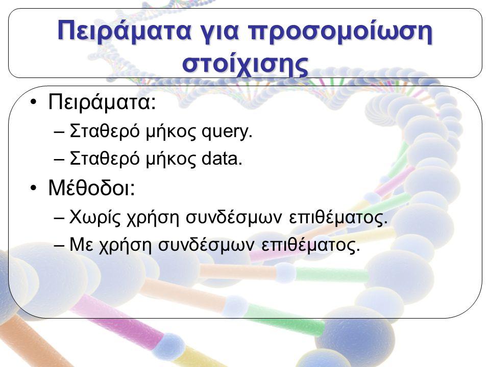 Πειράματα για προσομοίωση στοίχισης Πειράματα: –Σταθερό μήκος query.