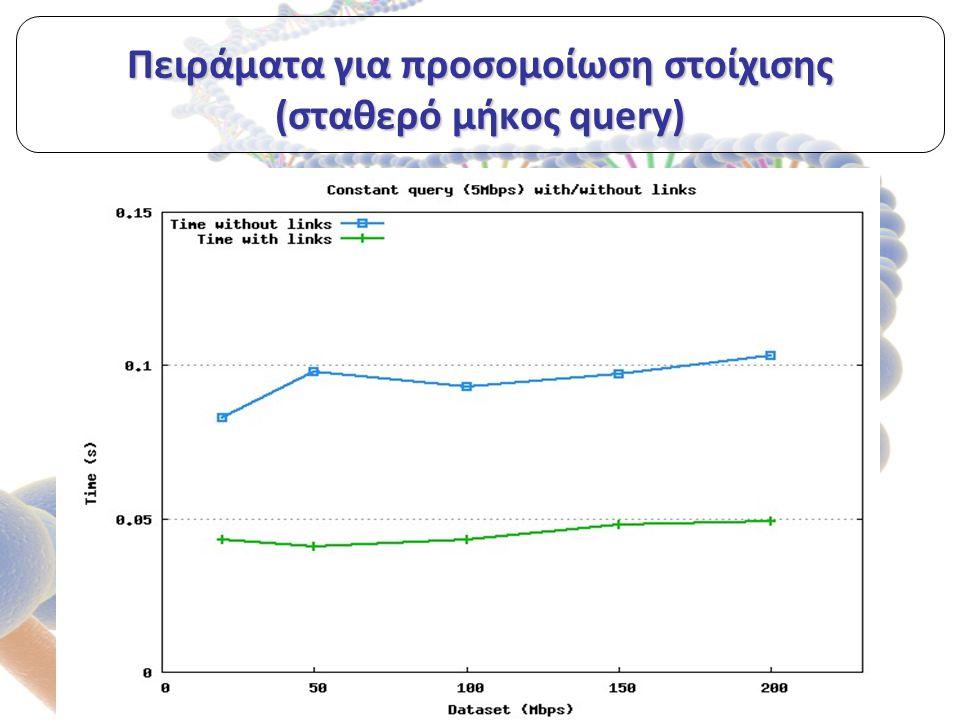 Πειράματα για προσομοίωση στοίχισης (σταθερό μήκος query)