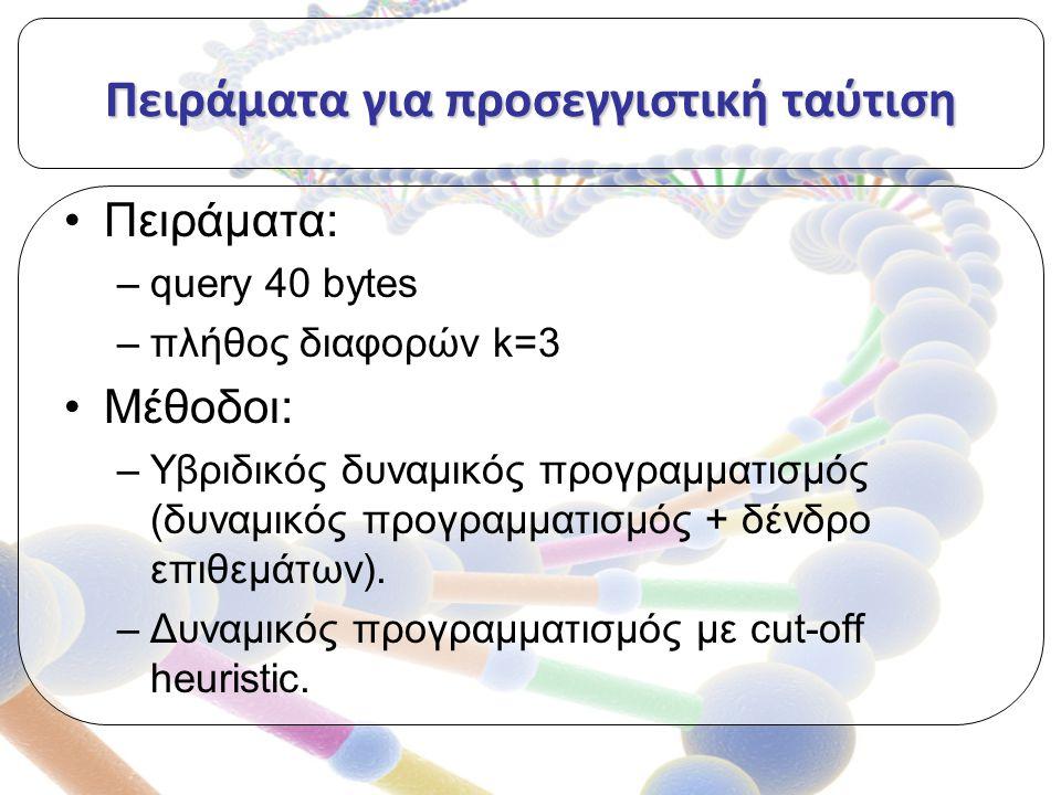 Πειράματα για προσεγγιστική ταύτιση Πειράματα: –query 40 bytes –πλήθος διαφορών k=3 Μέθοδοι: –Υβριδικός δυναμικός προγραμματισμός (δυναμικός προγραμματισμός + δένδρο επιθεμάτων).