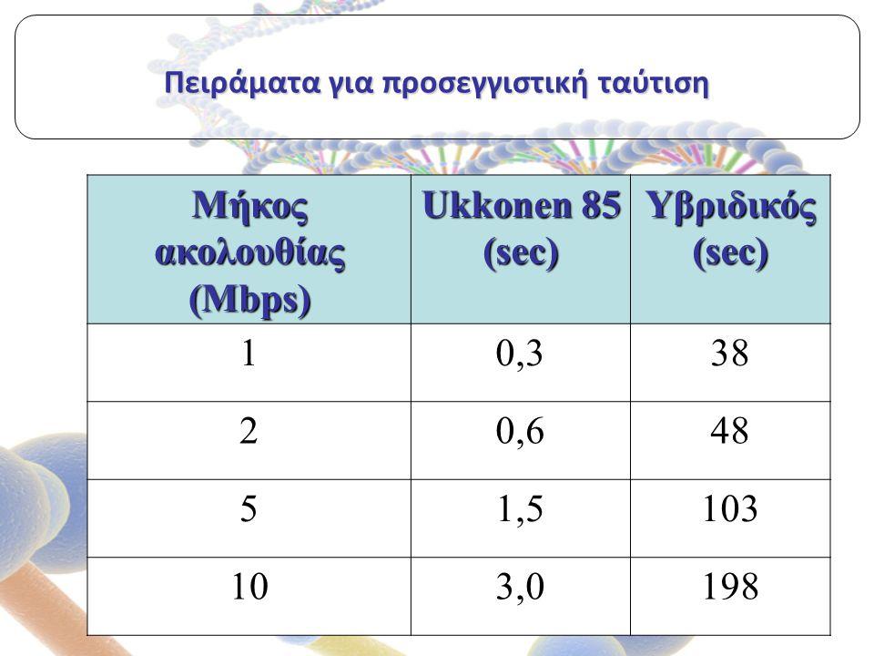Πειράματα για προσεγγιστική ταύτιση Μήκος ακολουθίας (Mbps) Ukkonen 85 (sec) Υβριδικός (sec) 10,338 20,648 51,5103 103,0198
