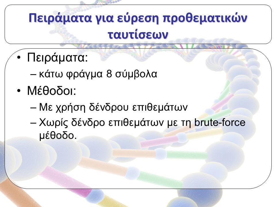 Πειράματα για εύρεση προθεματικών ταυτίσεων Πειράματα: –κάτω φράγμα 8 σύμβολα Μέθοδοι: –Με χρήση δένδρου επιθεμάτων –Χωρίς δένδρο επιθεμάτων με τη brute-force μέθοδο.