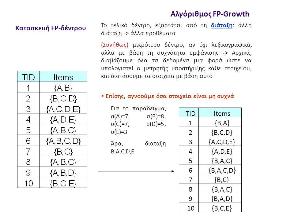 Κατασκευή FP-δέντρου Αλγόριθμος FP-Growth Το τελικό δέντρο, εξαρτάται από τη διάταξη: άλλη διάταξη -> άλλα προθέματα (Συνήθως) μικρότερο δέντρο, αν όχι λεξικογραφικά, αλλά με βάση τη συχνότητα εμφάνισης -> Αρχικά, διαβάζουμε όλα τα δεδομένα μια φορά ώστε να υπολογιστεί ο μετρητής υποστήριξης κάθε στοιχείου, και διατάσουμε τα στοιχεία με βάση αυτό Για τo παράδειγμα, σ(Α)=7, σ(Β)=8, σ(C)=7, σ(D)=5, σ(Ε)=3 Άρα, διάταξη Β,Α,C,D,E  Επίσης, αγνοούμε όσα στοιχεία είναι μη συχνά