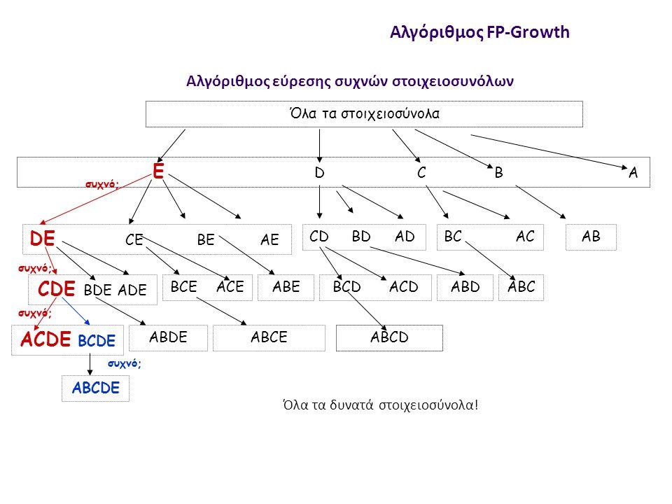 Αλγόριθμος εύρεσης συχνών στοιχειοσυνόλων Αλγόριθμος FP-Growth Όλα τα στοιχειοσύνολα Ε D CB A DE CE BE AE CD BD ADBC ACAB CDE BDE ADE BCE ACEABEBCD ACDABDABC ACDE BCDE ABDEABCEABCD ABCDE Όλα τα δυνατά στοιχειοσύνολα.