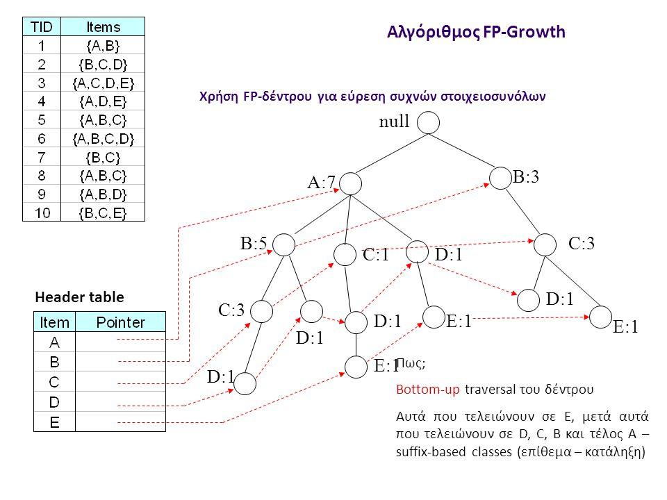 null A:7 B:5 B:3 C:3 D:1 C:1 D:1 C:3 D:1 E:1 D:1 E:1 Header table Αλγόριθμος FP-Growth Χρήση FP-δέντρου για εύρεση συχνών στοιχειοσυνόλων Πως; Bottom-up traversal του δέντρου Αυτά που τελειώνουν σε E, μετά αυτά που τελειώνουν σε D, C, B και τέλος Α – suffix-based classes (επίθεμα – κατάληξη)
