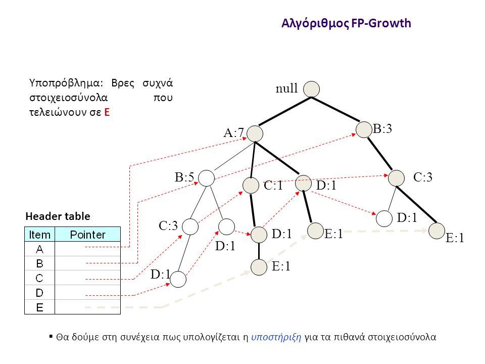 null A:7 B:5 B:3 C:3 D:1 C:1 D:1 C:3 D:1 E:1 D:1 E:1 Header table Αλγόριθμος FP-Growth Υποπρόβλημα: Βρες συχνά στοιχειοσύνολα που τελειώνουν σε E  Θα δούμε στη συνέχεια πως υπολογίζεται η υποστήριξη για τα πιθανά στοιχειοσύνολα