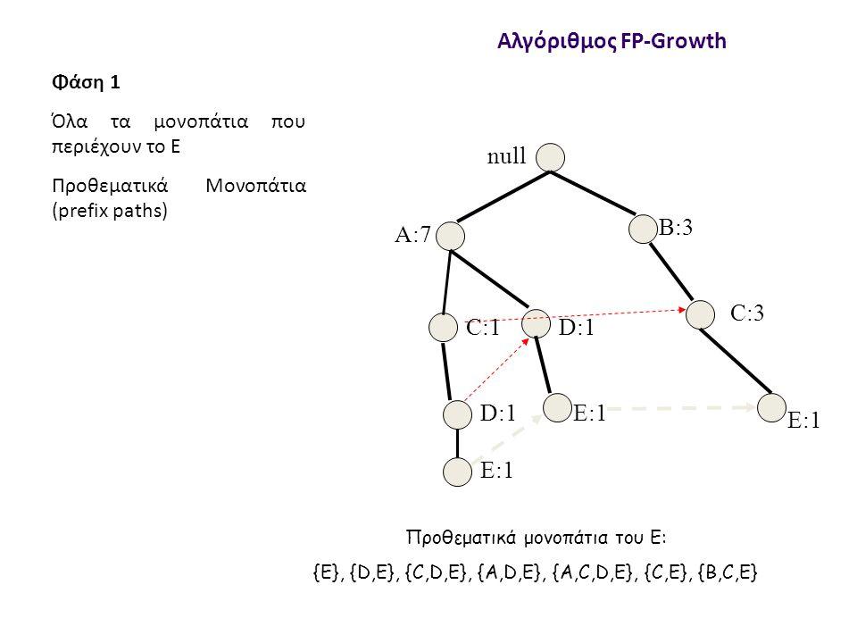 null A:7 B:3 C:3 C:1 D:1 E:1 Αλγόριθμος FP-Growth Φάση 1 Όλα τα μονοπάτια που περιέχουν το E Προθεματικά Μονοπάτια (prefix paths) Προθεματικά μονοπάτια του Ε: {E}, {D,E}, {C,D,E}, {A,D,Ε}, {A,C,D,E}, {C,E}, {B,C,E}