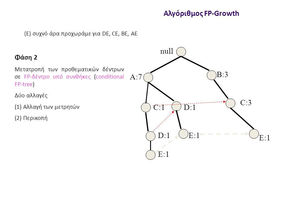 null A:7 B:3 C:3 C:1 D:1 E:1 Αλγόριθμος FP-Growth Φάση 2 Μετατροπή των προθεματικών δέντρων σε FP-δέντρο υπό συνθήκες (conditional FP-tree) Δύο αλλαγές (1) Αλλαγή των μετρητών (2) Περικοπή {E} συχνό άρα προχωράμε για DE, CE, BE, AE