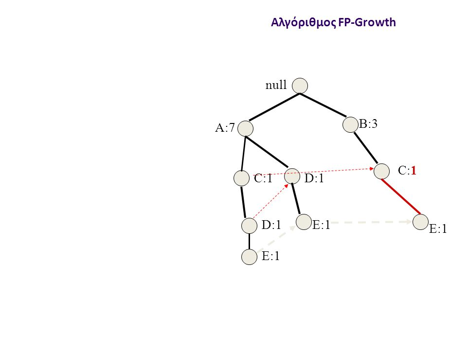 null B:3 C:1 D:1 E:1 Αλγόριθμος FP-Growth A:7