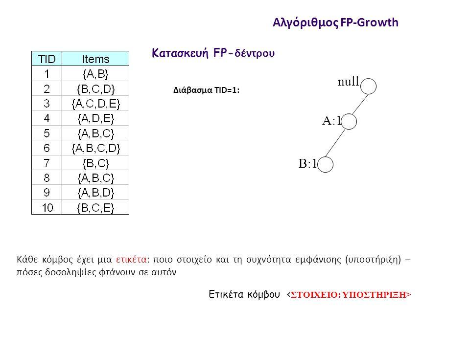 null A:1 B:1 C:1 D:1 Διάβασμα TID=1: Διάβασμα TID=2: Κατασκευή FP-δέντρου Αλγόριθμος FP-Growth Κάθε κόμβος ετικέτα, ποιο στοιχείο και τη συχνότητα εμφάνισης (υποστήριξη) – πόσες συναλλαγές φτάνουν σε αυτόν Επίσης, δείκτες μεταξύ των κόμβων που αναφέρονται στο ίδιο στοιχείο