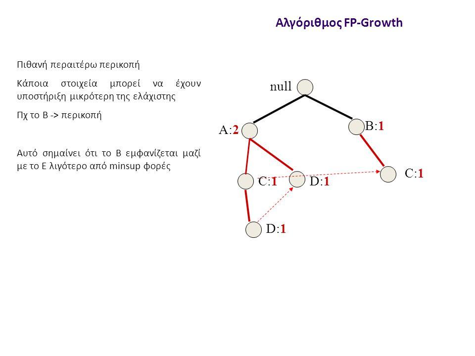 null A:2 B:1 C:1 D:1 Αλγόριθμος FP-Growth Πιθανή περαιτέρω περικοπή Κάποια στοιχεία μπορεί να έχουν υποστήριξη μικρότερη της ελάχιστης Πχ το Β -> περικοπή Αυτό σημαίνει ότι το Β εμφανίζεται μαζί με το E λιγότερο από minsup φορές