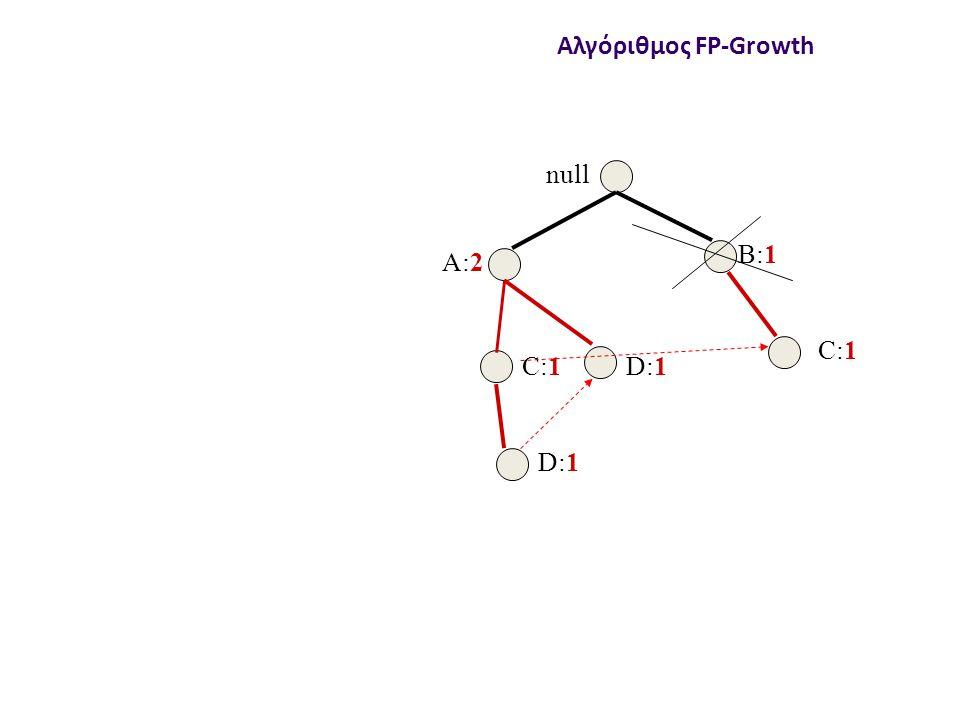 null A:2 B:1 C:1 D:1 Αλγόριθμος FP-Growth
