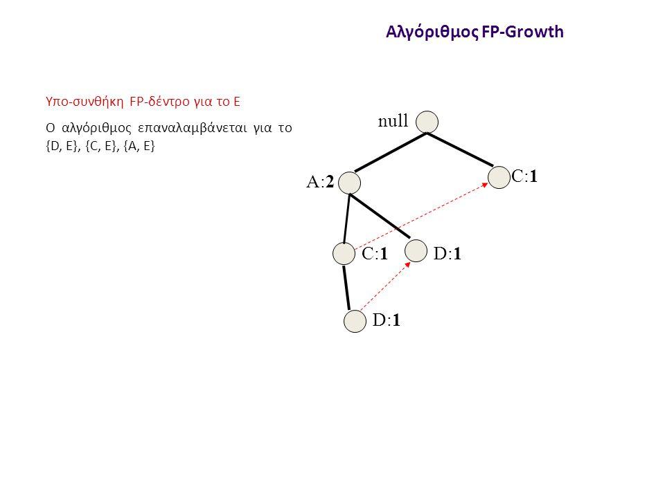 null A:2 C:1 D:1 Αλγόριθμος FP-Growth Υπο-συνθήκη FP-δέντρο για το Ε Ο αλγόριθμος επαναλαμβάνεται για το {D, E}, {C, E}, {A, E}