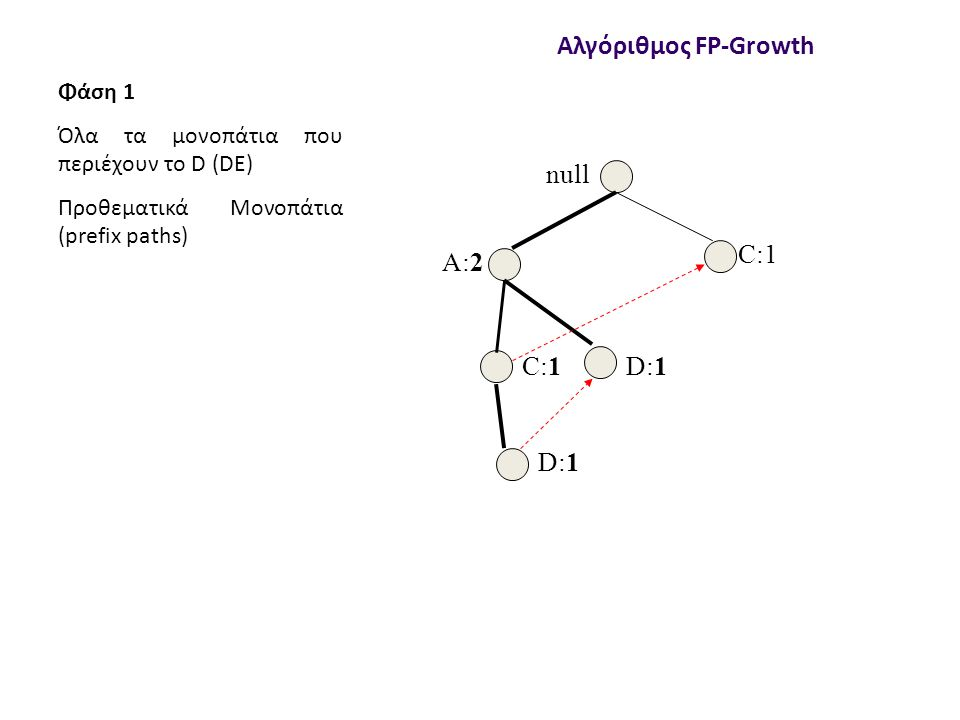 null A:2 C:1 D:1 Αλγόριθμος FP-Growth Φάση 1 Όλα τα μονοπάτια που περιέχουν το D (DE) Προθεματικά Μονοπάτια (prefix paths)