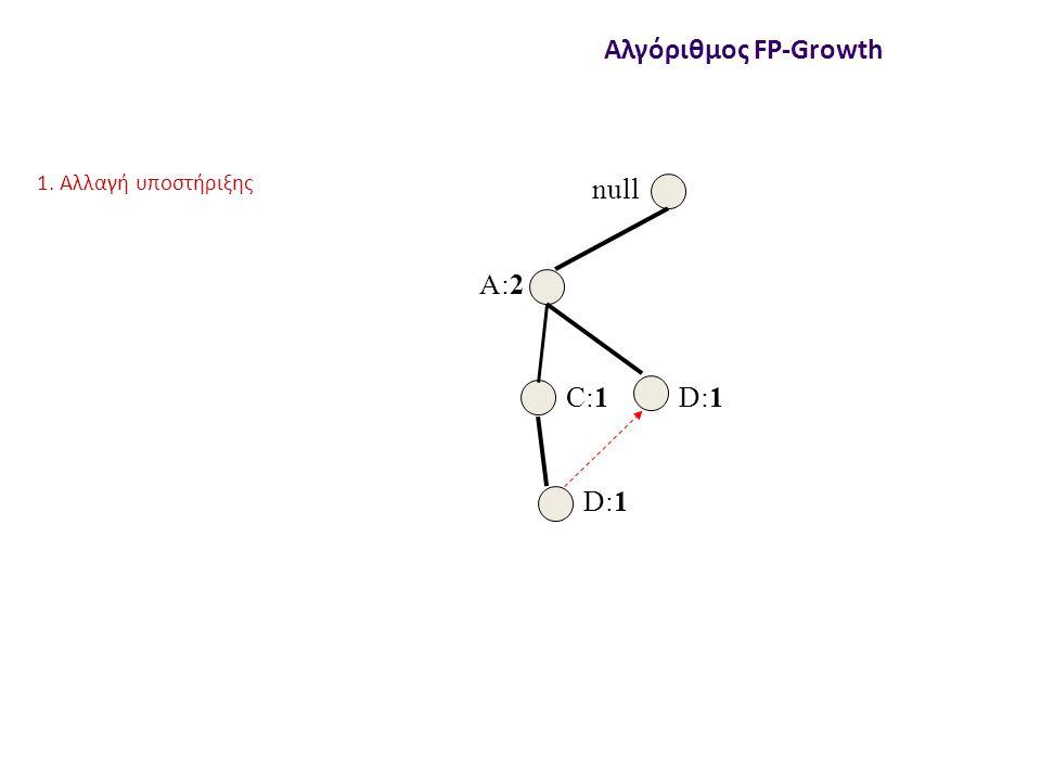 null A:2 C:1 D:1 Αλγόριθμος FP-Growth 1. Αλλαγή υποστήριξης
