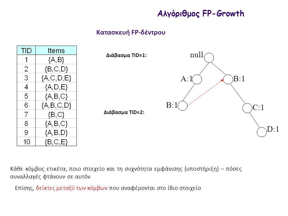 null A:2 C:1 D:1 Αλγόριθμος FP-Growth Βρες την υποστήριξη του {D, E} Πως; Ακολούθησε τους συνδέσμους αθροίζοντας 1+1=2  2 Οπότε {D, Ε} συχνό