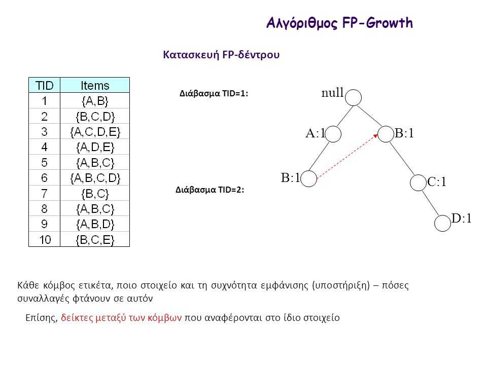 null A:2 Αλγόριθμος FP-Growth Βρες την υποστήριξη του {Α, E} Οπότε {Α, Ε} συχνό Δε χρειάζεται να φτιάξουμε υπο-συνθήκη FP-δέντρο για το {Α, Ε}