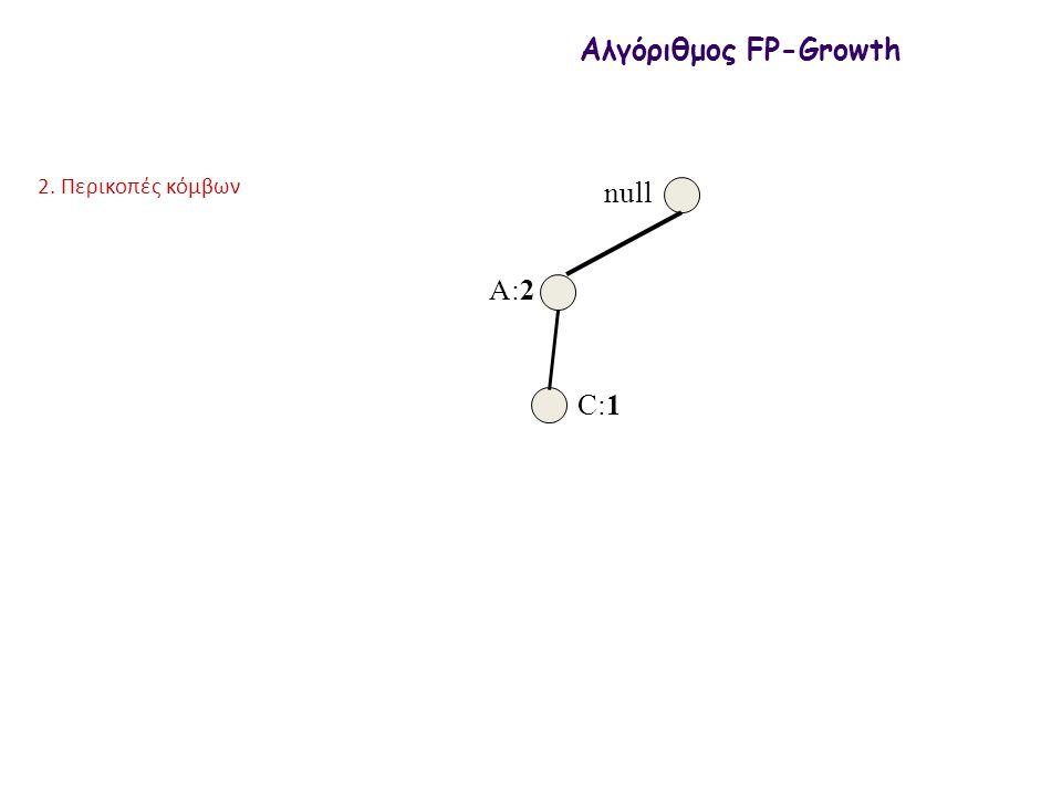 null A:2 C:1 Αλγόριθμος FP-Growth 2. Περικοπές κόμβων