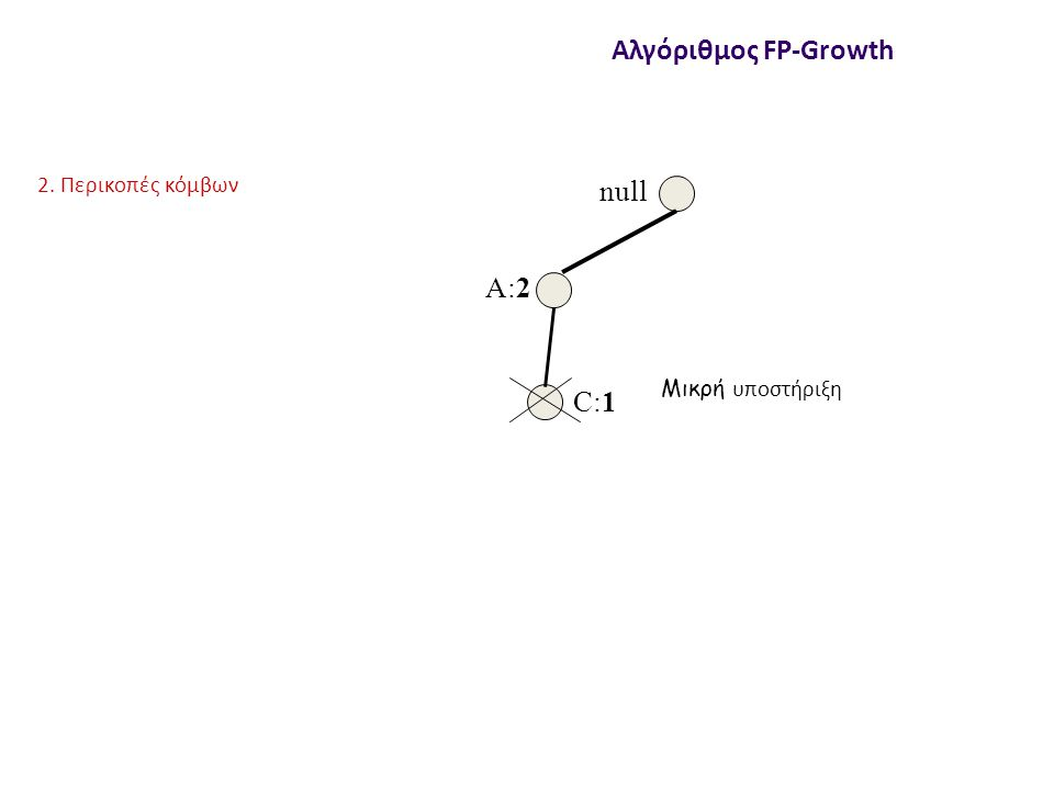 null A:2 C:1 Αλγόριθμος FP-Growth 2. Περικοπές κόμβων Μικρή υποστήριξη