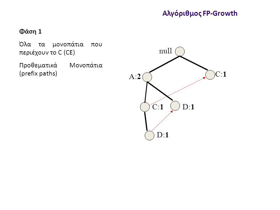 null A:2 C:1 D:1 Αλγόριθμος FP-Growth Φάση 1 Όλα τα μονοπάτια που περιέχουν το C (CE) Προθεματικά Μονοπάτια (prefix paths)