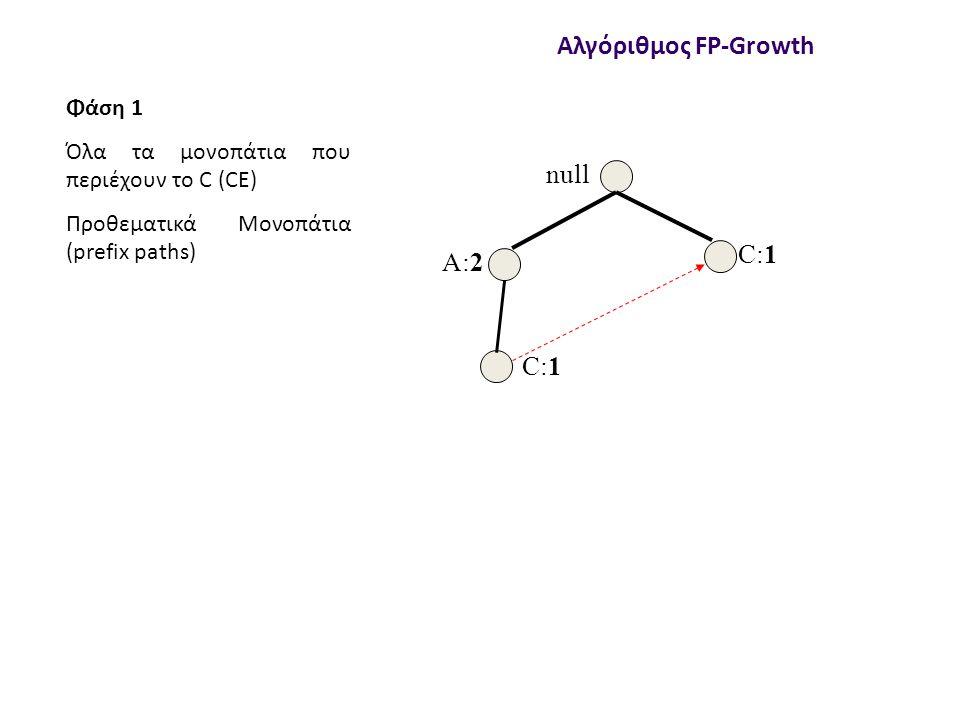 null A:2 C:1 Αλγόριθμος FP-Growth Φάση 1 Όλα τα μονοπάτια που περιέχουν το C (CE) Προθεματικά Μονοπάτια (prefix paths)