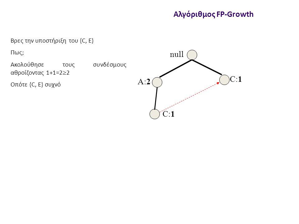 null A:2 C:1 Αλγόριθμος FP-Growth Βρες την υποστήριξη του {C, E} Πως; Ακολούθησε τους συνδέσμους αθροίζοντας 1+1=2  2 Οπότε {C, Ε} συχνό