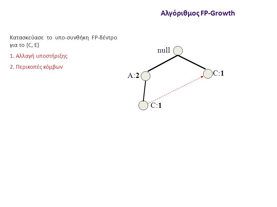 null A:2 C:1 Αλγόριθμος FP-Growth Κατασκεύασε το υπο-συνθήκη FP-δέντρο για το {C, E} 1.