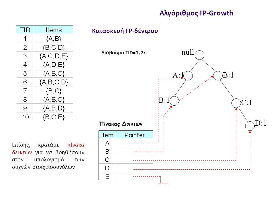 null A:7 B:3 C:3 C:1 D:1 E:1 Αλγόριθμος FP-Growth Βρες την υποστήριξη του {E} Πως; Ακολούθησε τους συνδέσμους αθροίζοντας 1+1+1=3>2 Οπότε {Ε} συχνό {E} συχνό άρα προχωράμε για DE, CE, BE, AE Έστω minsup = 2