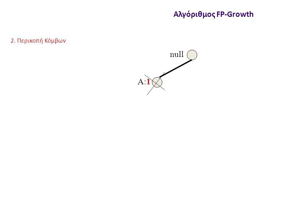 null A:1 Αλγόριθμος FP-Growth 2. Περικοπή Κόμβων