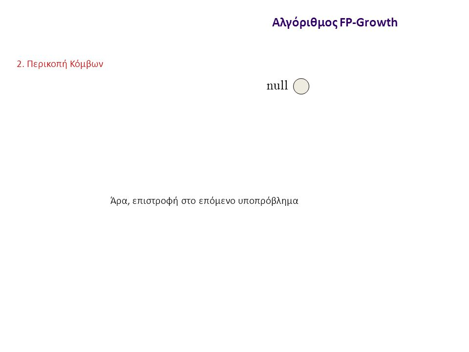 null Αλγόριθμος FP-Growth 2. Περικοπή Κόμβων Άρα, επιστροφή στο επόμενο υποπρόβλημα