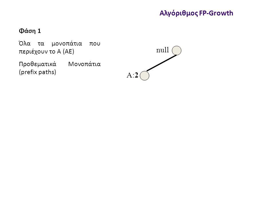 null A:2 Αλγόριθμος FP-Growth Φάση 1 Όλα τα μονοπάτια που περιέχουν το Α (AE) Προθεματικά Μονοπάτια (prefix paths)