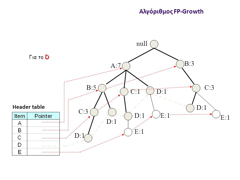 null A:7 B:5 B:3 C:3 D:1 C:1 D:1 C:3 D:1 E:1 D:1 E:1 Header table Αλγόριθμος FP-Growth Για το D