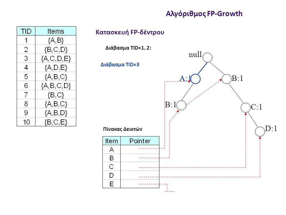Αλγόριθμος FP-Growth  Παράδειγμα τεχνικής διαίρει-και-βασίλευε Σε κάθε αναδρομικό βήμα, λύνεται και ένα υπο-πρόβλημα:  Κατασκευάζεται το προθεματικό δέντρο  Υπολογίζεται η νέα υποστήριξη για τους κόμβους του  Περικόβονται οι κόμβοι με μικρή υποστήριξη Επειδή τα υποπροβλήματα είναι ξένα μεταξύ τους, δεν δημιουργούνται τα ίδια συχνά στοιχειοσύνολα δυο φορές  Ο υπολογισμός της υποστήριξης είναι αποδοτικός – γίνεται ταυτόχρονα με τη δημιουργία των συχνών στοιχειοσυνόλων Παρατηρήσεις