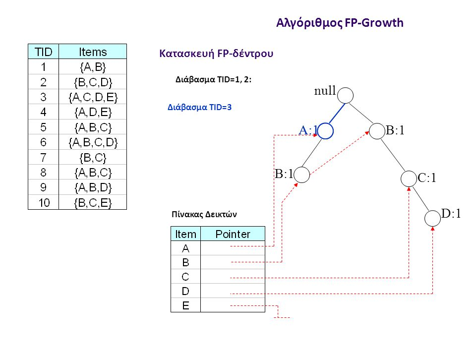 null B:1 C:1 D:1 Διάβασμα TID=1, 2: Κατασκευή FP-δέντρου Αλγόριθμος FP-Growth Πίνακας Δεικτών Διάβασμα TID=3 A:2 C:1 D:1 E:1
