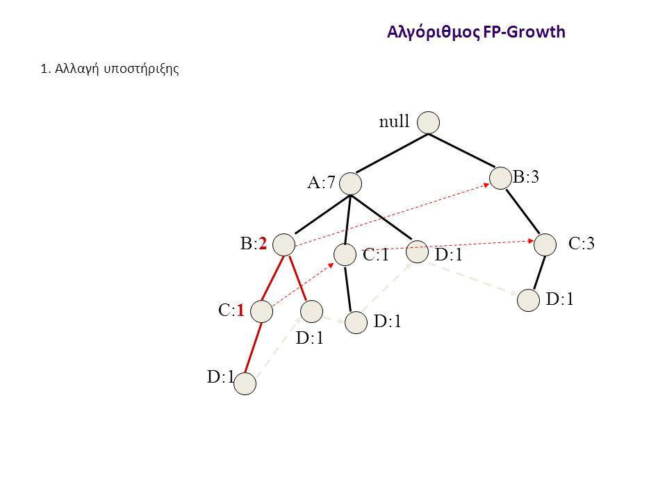 null A:7 B:2 B:3 C:3 D:1 C:1 D:1 C:1 D:1 Αλγόριθμος FP-Growth 1. Αλλαγή υποστήριξης