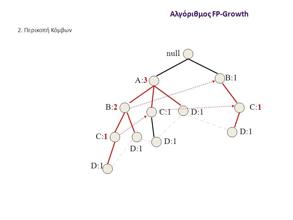 null A:3 B:2 B:1 C:1 D:1 C:1 D:1 C:1 D:1 Αλγόριθμος FP-Growth 2. Περικοπή Κόμβων