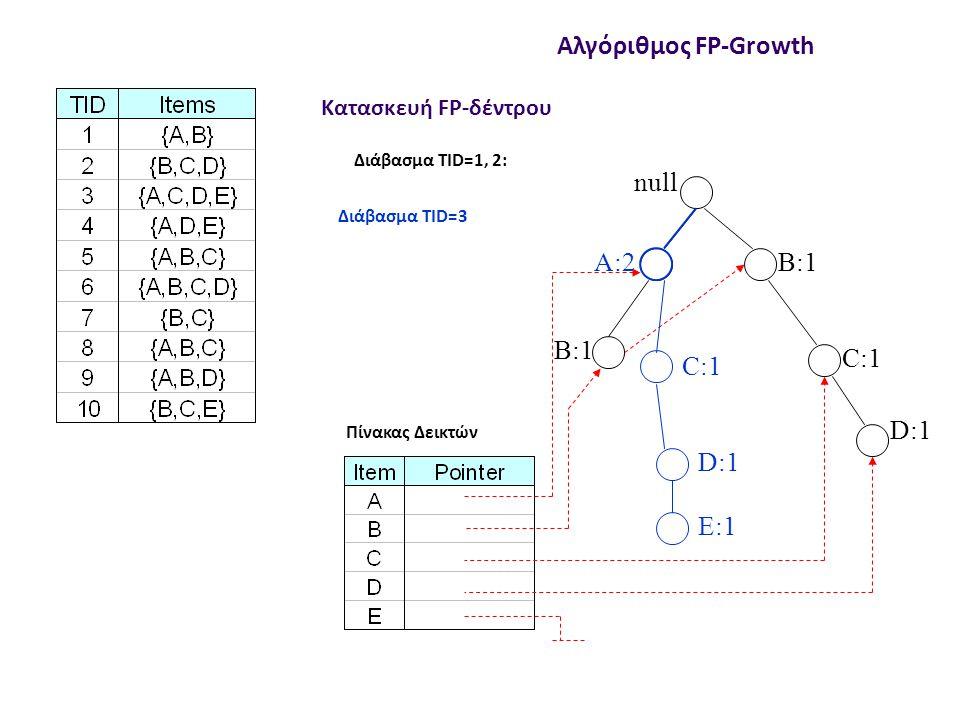 null A:7 B:3 C:3 C:1 D:1 E:1 Αλγόριθμος FP-Growth Αλλαγή μετρητών Οι μετρητές σε κάποιους κόμβους περιλαμβάνουν συναλλαγές που δεν έχουν το Ε Πχ στο null->B->C->E μετράμε και την {B, C}