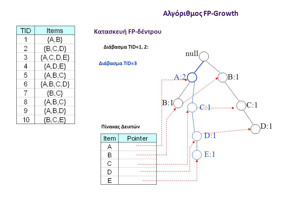 null B:3 C:3 C:1 D:1 E:1 Αλγόριθμος FP-Growth A:7