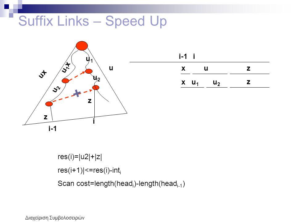 Διαχείριση Συμβολοσειρών Suffix Links – Speed Up i-1i ux x u z z u x u 1 u 2 z u1xu1x u2u2 u1u1 u2u2 i z res(i)=|u2|+|z| res(i+1)|<=res(i)-int i Scan cost=length(head i )-length(head i-1 )