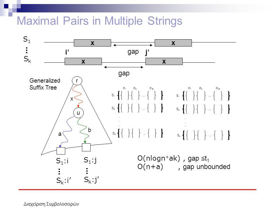 Διαχείριση Συμβολοσειρών Maximal Pairs in Multiple Strings xx gap xx S1S1 SkSk … r u x a b Generalized Suffix Tree S 1 :i S k :i' … S 1 :j S k :j' … i'j'.........