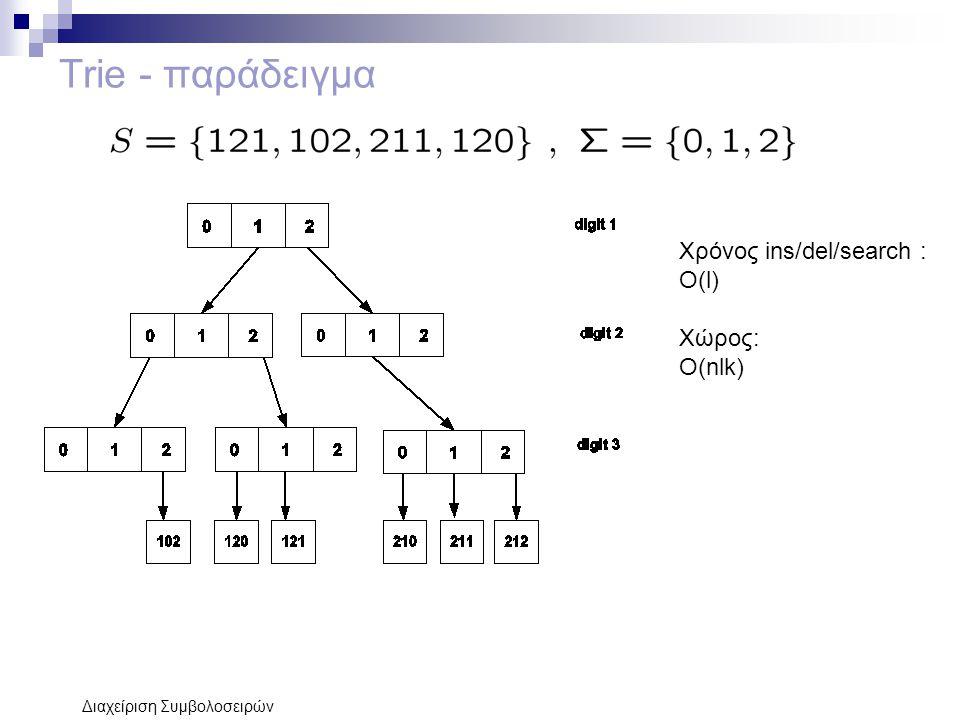 Διαχείριση Συμβολοσειρών Trie - παράδειγμα Χρόνος ins/del/search : Ο(l) Χώρος: Ο(nlk)