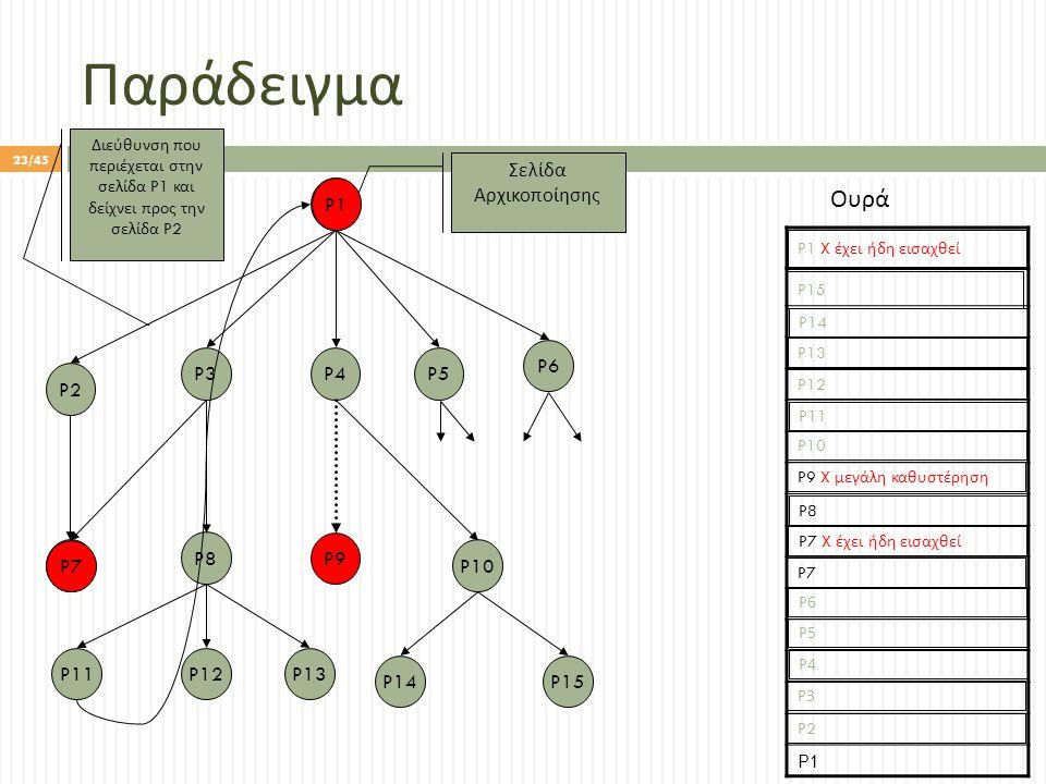Παράδειγμα P1 P15P14 P10 P5 P9 P3 P8 P13P12P11 P7 P2 P4 P6 Σελίδα Αρχικοποίησης Διεύθυνση που περιέχεται στην σελίδα P1 και δείχνει προς την σελίδα P2 Ουρά P1 P2 P12 P11 P10 P1 X έχει ήδη εισαχθεί P8 P7 P9 X μεγάλη καθυστέρηση P4P4 P7 X έχει ήδη εισαχθεί P6P6 P5P5 P3P3 P13 P14 P15 P7 P1 23/45